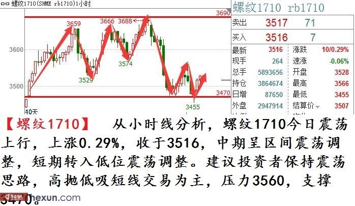 【大牛团队】7月25日期货交易策略