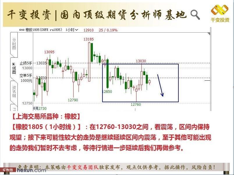 千变交易:3月9日期货交易策略