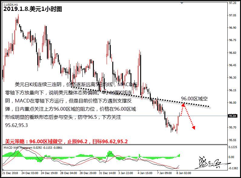 盛文兵:美联储加息预期减弱 美元疲弱美股上扬
